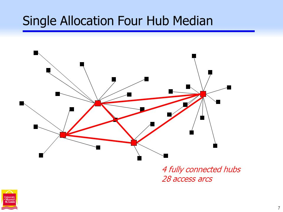 7 Single Allocation Four Hub Median 4 fully connected hubs 28 access arcs