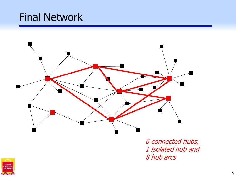 20 Hub Median Model p-Hub Median: Locate p fully interconnected hubs to minimize the total transportation cost.