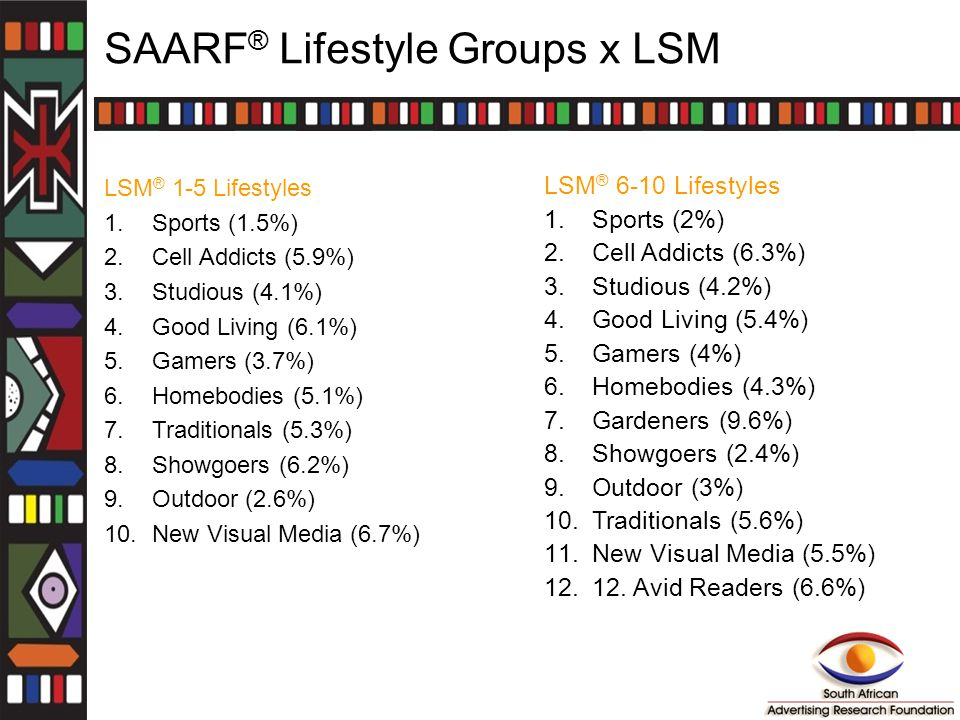 SAARF ® Lifestyle Groups x LSM LSM ® 1-5 Lifestyles 1.Sports (1.5%) 2.Cell Addicts (5.9%) 3.Studious (4.1%) 4.Good Living (6.1%) 5.Gamers (3.7%) 6.Homebodies (5.1%) 7.Traditionals (5.3%) 8.Showgoers (6.2%) 9.Outdoor (2.6%) 10.New Visual Media (6.7%) LSM ® 6-10 Lifestyles 1.Sports (2%) 2.Cell Addicts (6.3%) 3.Studious (4.2%) 4.Good Living (5.4%) 5.Gamers (4%) 6.Homebodies (4.3%) 7.Gardeners (9.6%) 8.Showgoers (2.4%) 9.Outdoor (3%) 10.Traditionals (5.6%) 11.New Visual Media (5.5%) 12.12.