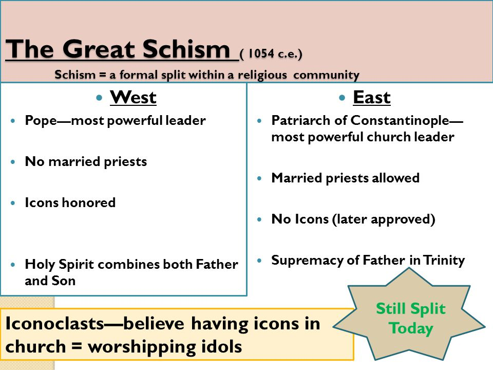 The Great Schism ( 1054 c.e.) Schism = a formal split within a religious community West Pope—most powerful leader No married priests Icons honored Hol