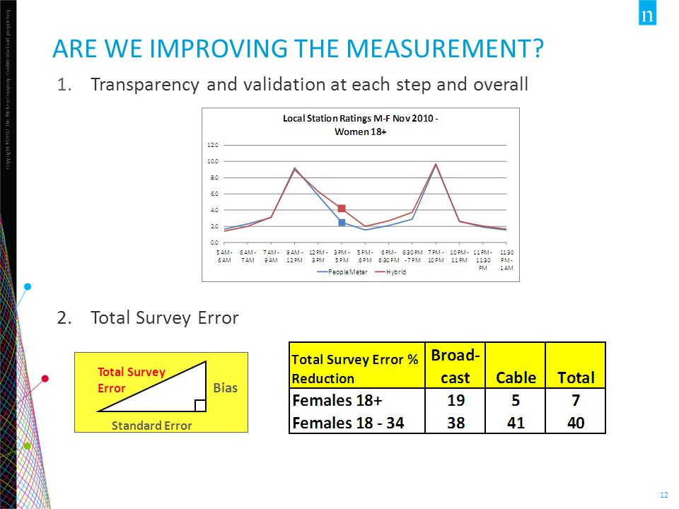 Copyright ©2012 The Nielsen Company. Confidential and proprietary. 12 ARE WE IMPROVING THE MEASUREMENT? 1.Transparency and validation at each step and