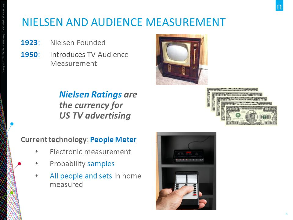 Copyright ©2012 The Nielsen Company. Confidential and proprietary. 6 NIELSEN AND AUDIENCE MEASUREMENT 1923: Nielsen Founded 1950: Introduces TV Audien