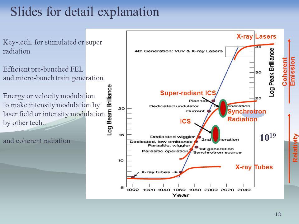 18 X-ray Lasers Synchrotron Radiation X-ray Tubes Relativity Coherent Emission ICS Super-radiant ICS 10 19 Key-tech.