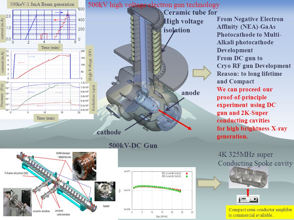 13 High brightness X-ray generation at c-ERL as a demonstration through beam experiment Injector Super-conducting linac Beam dump Laser E-bunch X-ray - Pulse laser optical cavity 35MeV electron beam x 1  m laser = 23keV X-ray Energy recovery 2015 experiment 10 13 photons/(sec ・ 1%b.w.) Schedule Realize the Brightness 10 17 Photons/sec/mm 2 /mrad 2 in 0.1%b.w.