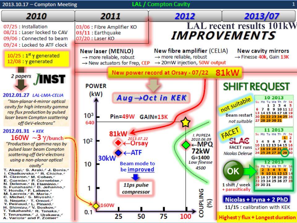 20 January 2009 Photon Flux : ~10 10 photons/sec1%bw Brightness 10 10 ~ 10 11 Photons/sec/mm 2 /mrad 2 in 0.1%b.w.