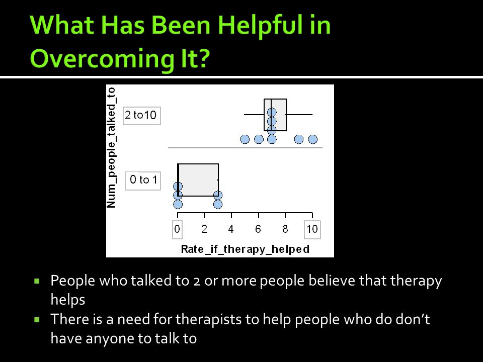  People who talked to 2 or more people believe that therapy helps  There is a need for therapists to help people who do don't have anyone to talk to 0 10
