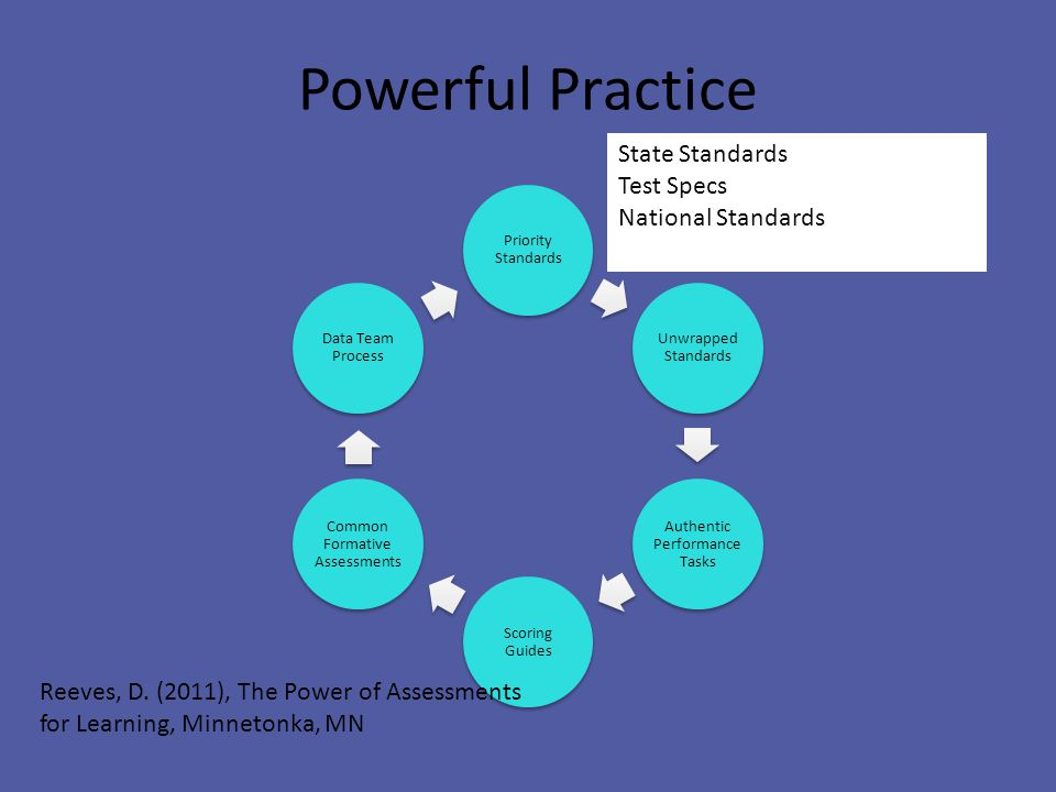 Powerful Practice Priority Standards Unwrapped Standards Authentic Performance Tasks Scoring Guides Common Formative Assessments Data Team Process Reeves, D.