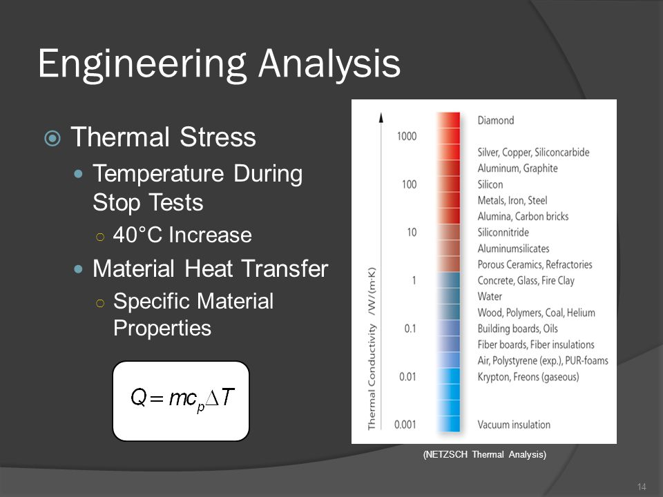 Engineering Analysis  Thermal Stress Temperature During Stop Tests ○ 40°C Increase Material Heat Transfer ○ Specific Material Properties (NETZSCH Thermal Analysis) 14