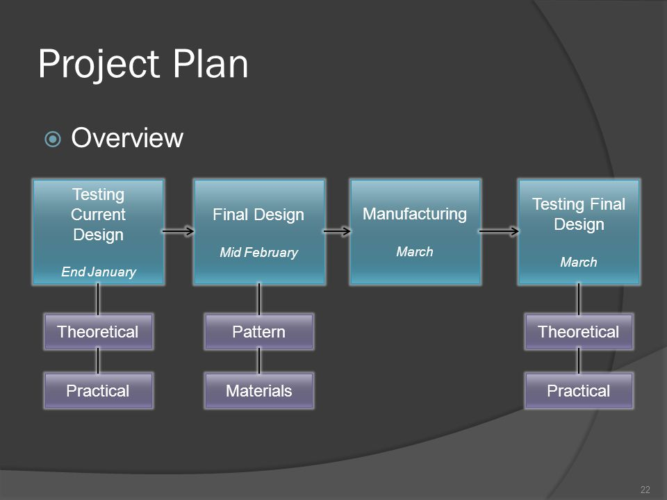 Project Plan  Overview 22 Testing Current Design End January Final Design Mid February Testing Final Design March Theoretical Practical Pattern Materials Manufacturing March Theoretical Practical