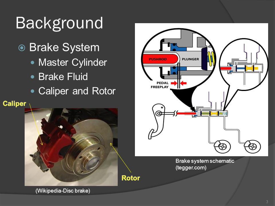 Background  Brake System Master Cylinder Brake Fluid Caliper and Rotor (Wikipedia-Disc brake) Brake system schematic (tegger.com) 3