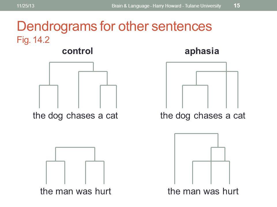 Dendrograms for other sentences Fig.