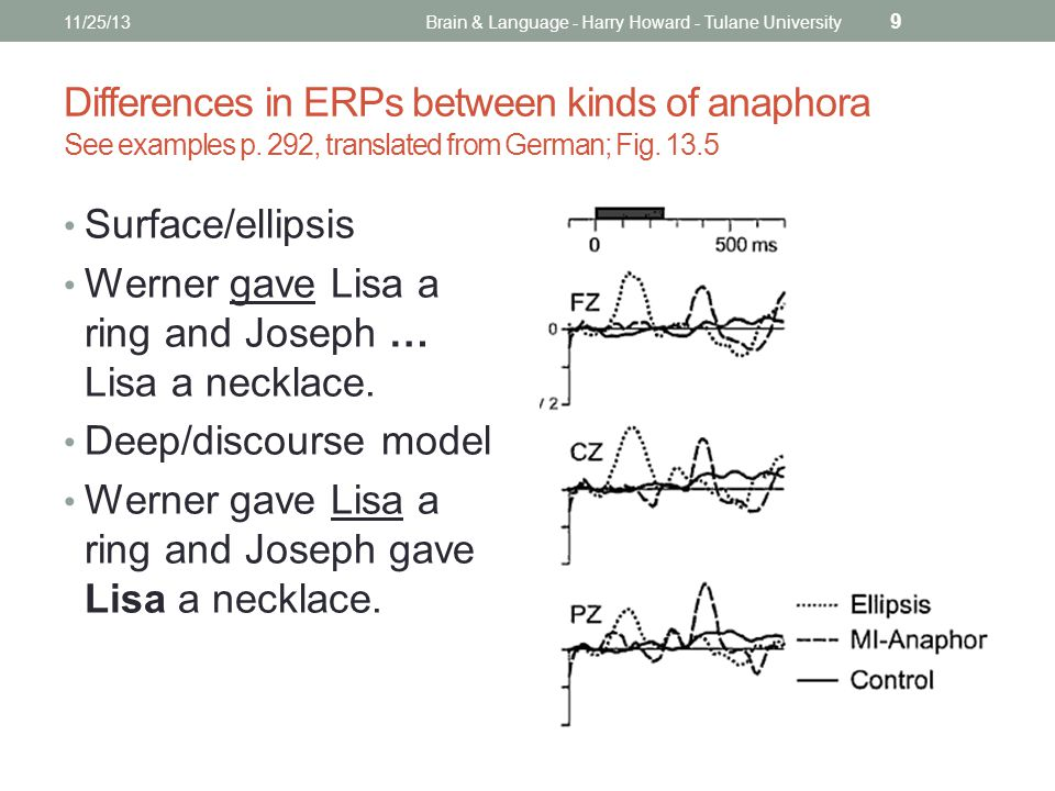 Differences in ERPs between kinds of anaphora See examples p.
