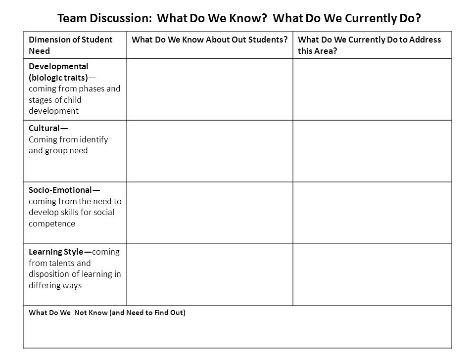 Team Discussion: What Do We Know? What Do We Currently Do? Dimension of Student Need What Do We Know About Out Students?What Do We Currently Do to Add
