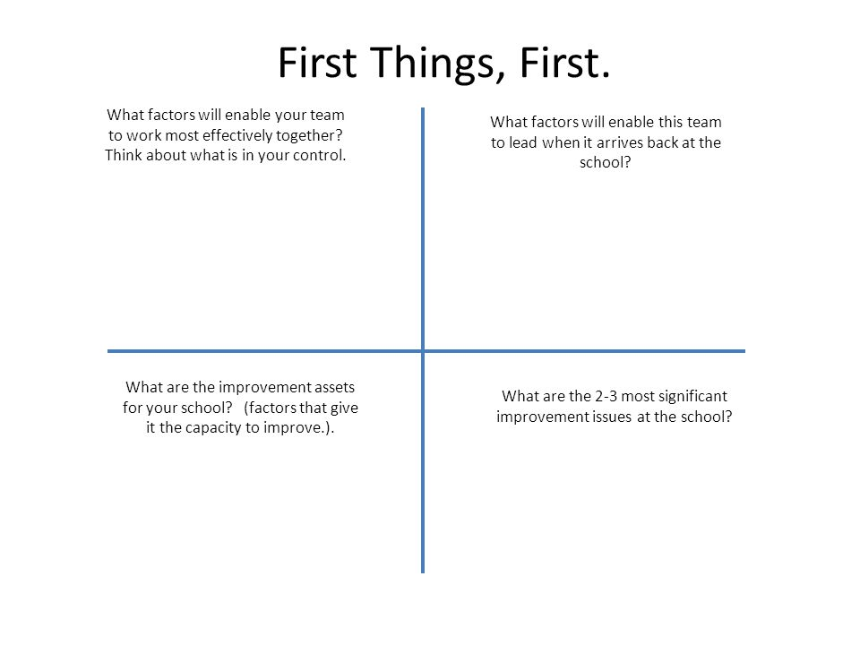 First Things, First. What factors will enable your team to work most effectively together.