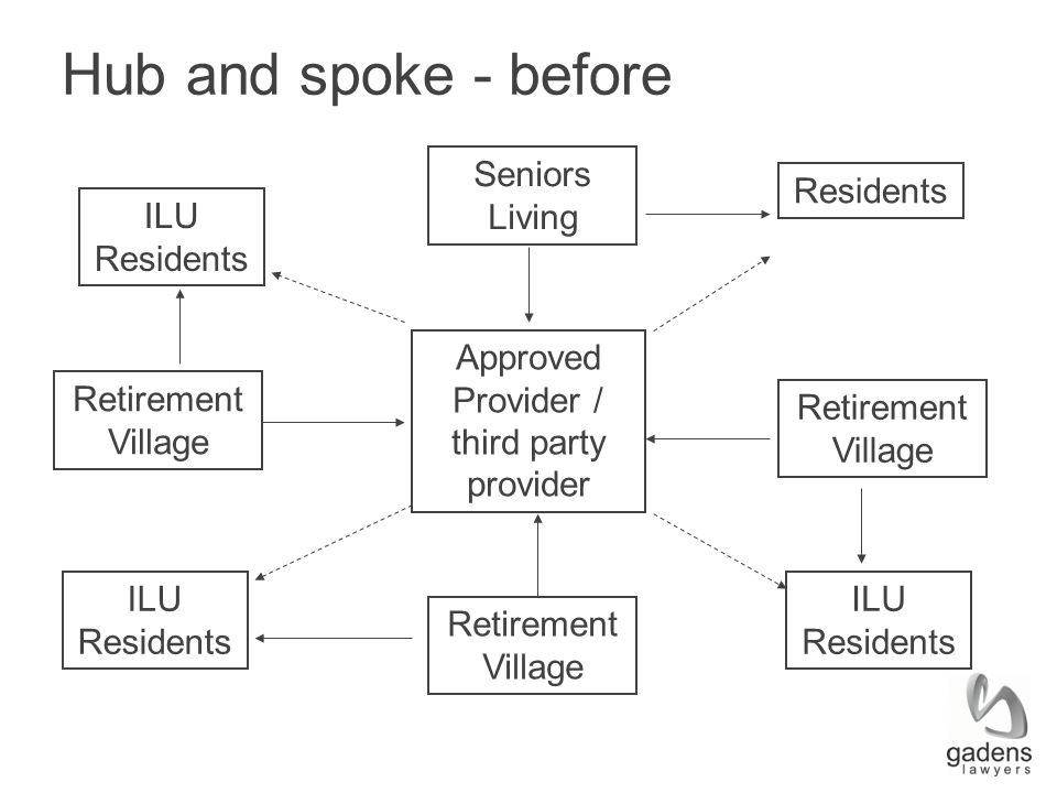 Hub and spoke - before Retirement Village ILU Residents Approved Provider / third party provider Seniors Living Retirement Village ILU Residents Resid