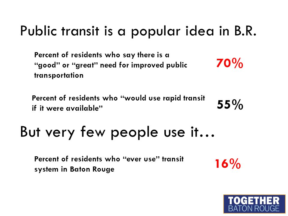 Percent of residents who would use rapid transit if it were available 16% 55% Public transit is a popular idea in B.R.