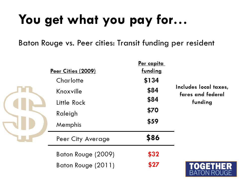 You get what you pay for… Baton Rouge vs. Peer cities: Transit funding per resident Peer Cities (2009) $134 $32 Per capita funding $84 $70 $86 $27 $59
