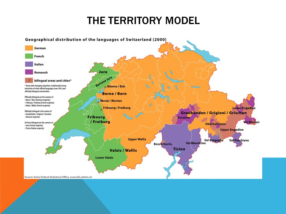 THE TERRITORY MODEL