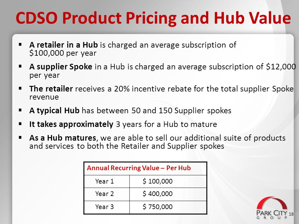 CDSO Product Pricing and Hub Value  A retailer in a Hub is charged an average subscription of $100,000 per year  A supplier Spoke in a Hub is charge