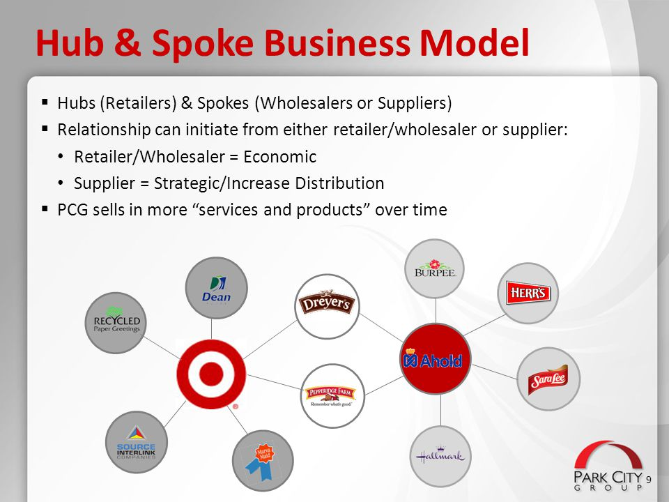  Hubs (Retailers) & Spokes (Wholesalers or Suppliers)  Relationship can initiate from either retailer/wholesaler or supplier: Retailer/Wholesaler =