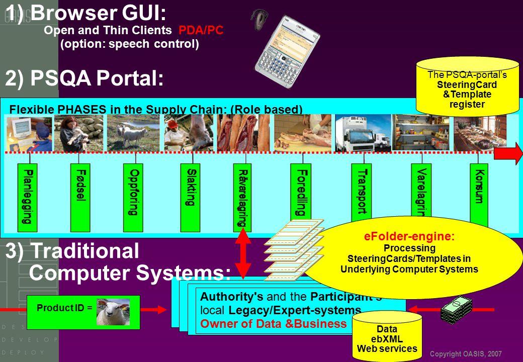 Copyright OASIS, 2007 2) PSQA Portal: Trading Partners Computer systems Trading Partners Computer systems Trading Partners Computer systems Authority'