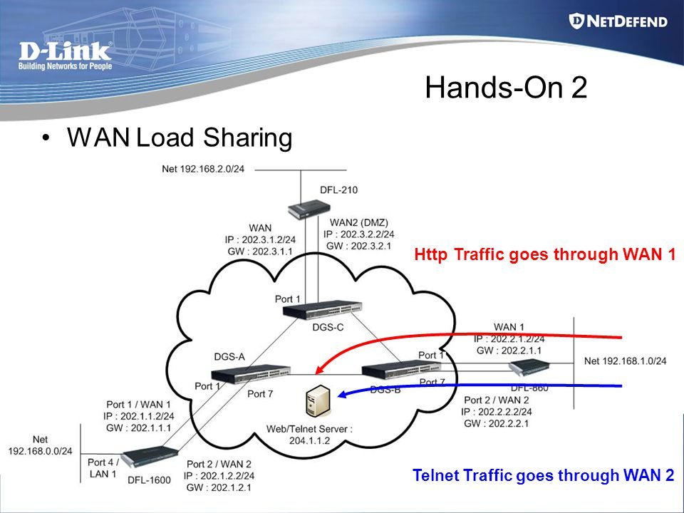 Hands-On 2 WAN Load Sharing Http Traffic goes through WAN 1 Telnet Traffic goes through WAN 2