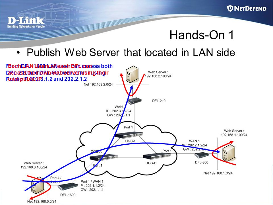 Hands-On 1 Publish Web Server that located in LAN side From DFL-1600 LAN user can access both DFL-210 and DFL-860 web server using Public IP 202.3.1.2 and 202.2.1.2 Each LAN Users of each DFL can access their own web server using their own public IP