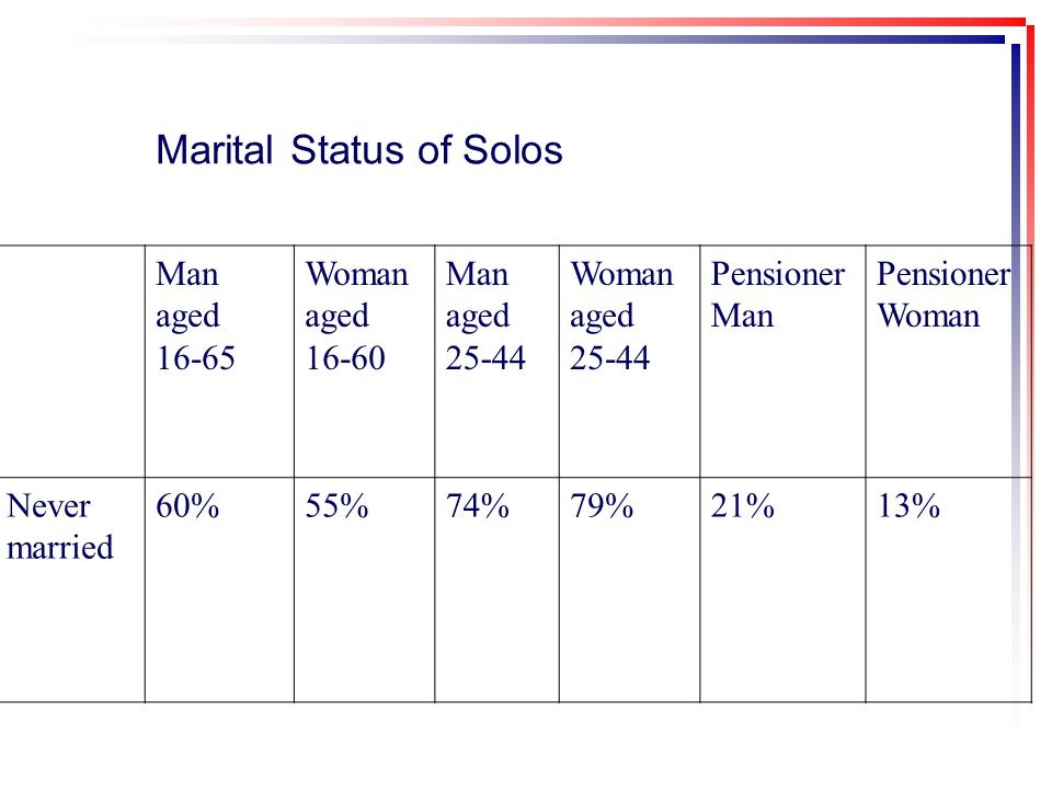 Marital Status of Solos Man aged 16-65 Woman aged 16-60 Man aged 25-44 Woman aged 25-44 Pensioner Man Pensioner Woman Never married 60%55%74%79%21%13%