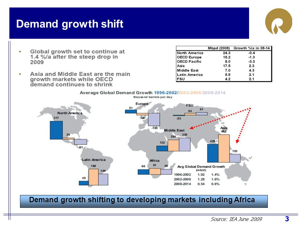 24 Refining – Adopt Hub and Spoke model Regional Economic Communities (RECs) expanding in Africa which should facilitate rapid integration of economic and energy projects.