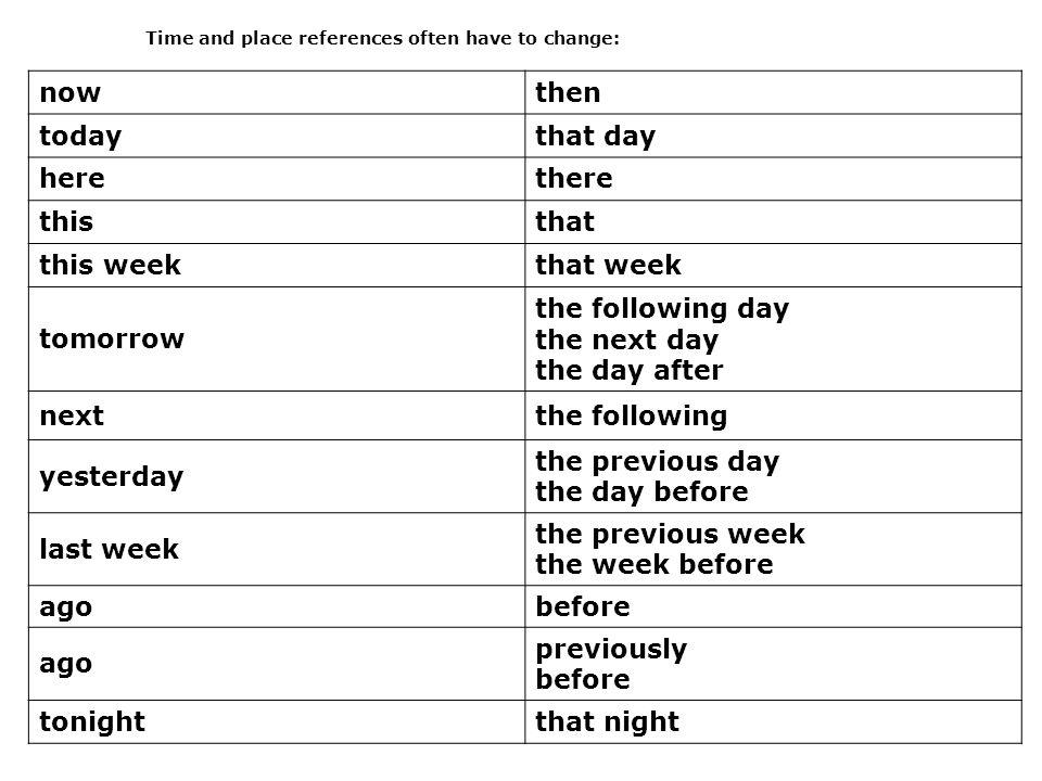 Transform the sentences into the reported speech Ex.