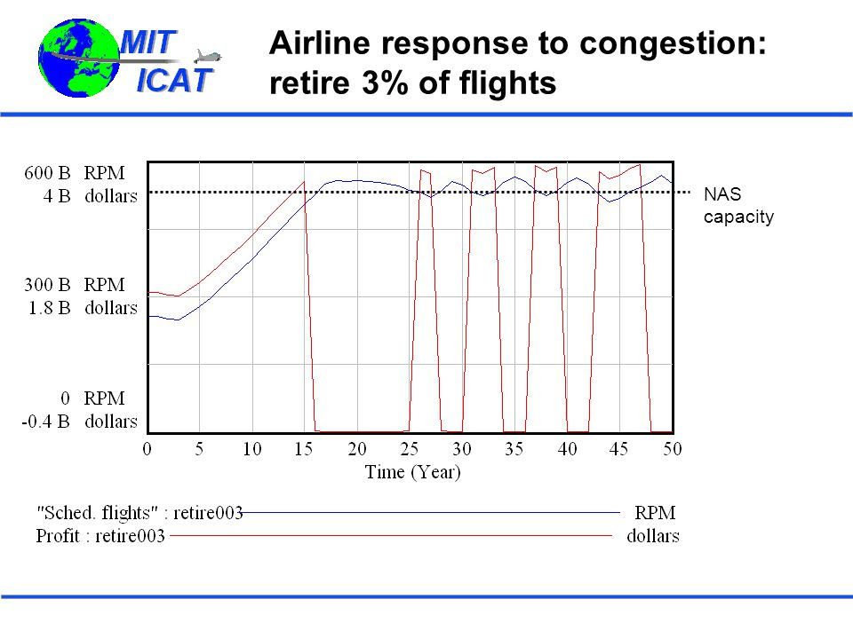 Airline response to congestion: retire 3% of flights NAS capacity