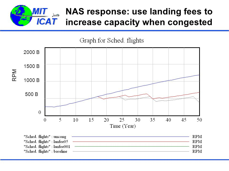 NAS response: use landing fees to increase capacity when congested 2000 B 1500 B 1000 B 500 B RPM