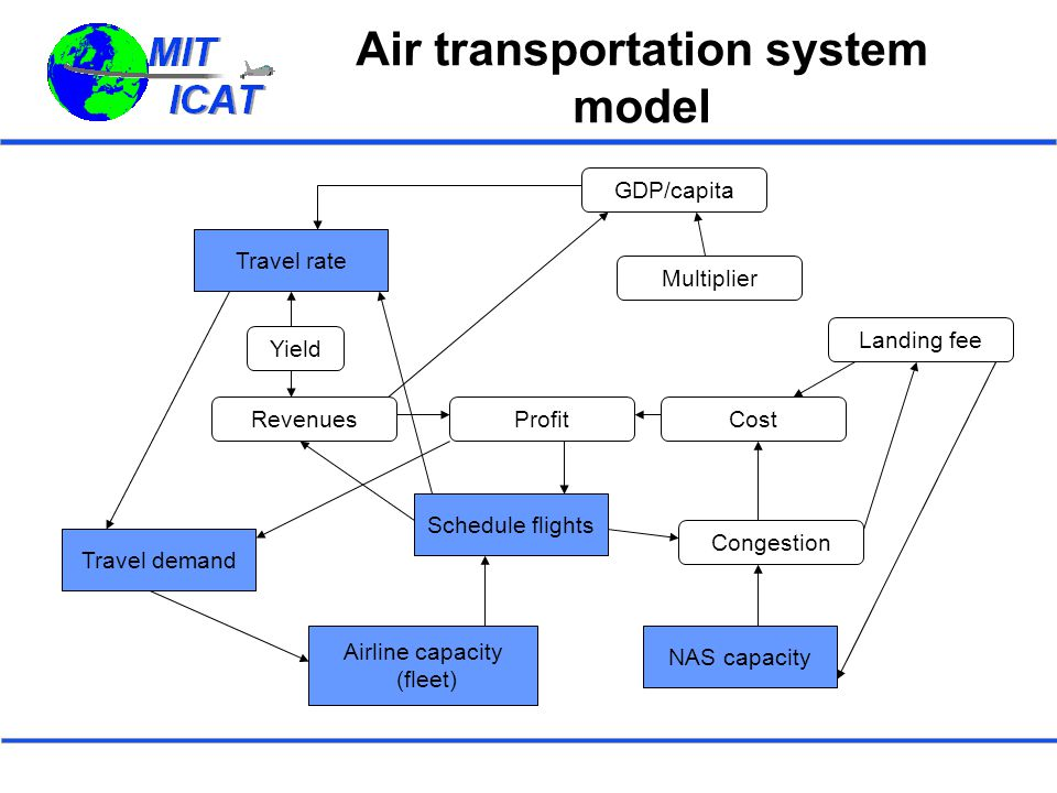 Air transportation system model GDP/capita Profit Travel rate Schedule flights Airline capacity (fleet) Travel demand NAS capacity RevenuesCost Congestion Landing fee Yield Multiplier