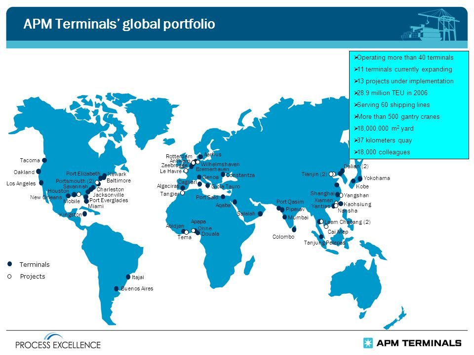 APM Terminals' global portfolio  Operating more than 40 terminals  11 terminals currently expanding  13 projects under implementation  28.9 million TEU in 2006  Serving 60 shipping lines  More than 500 gantry cranes  18,000,000 m 2 yard  37 kilometers quay  18,000 colleagues