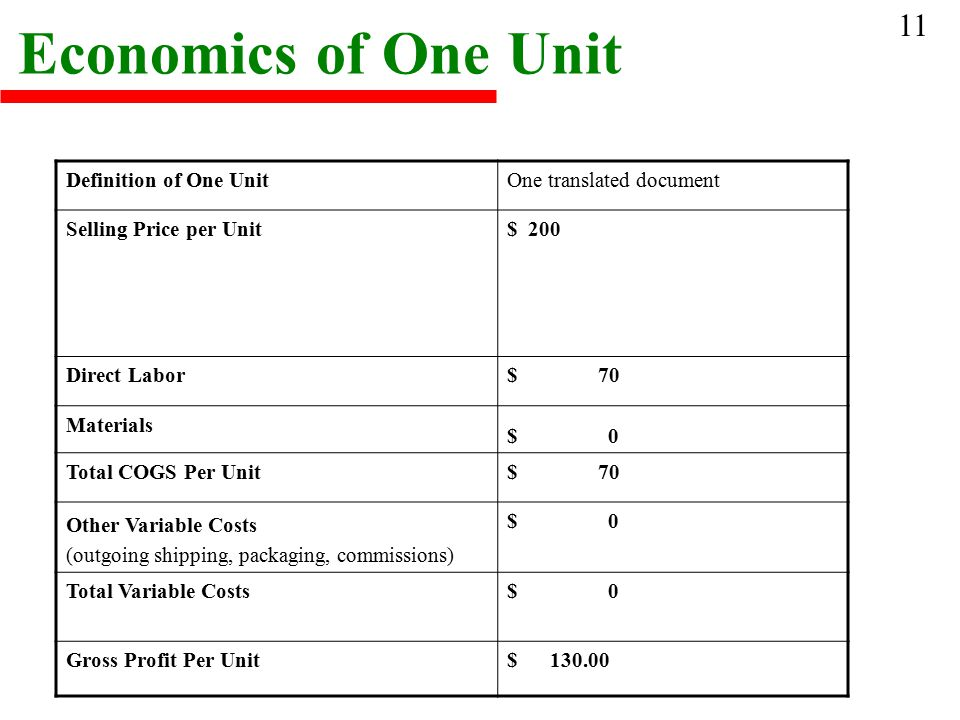Economics of One Unit Definition of One UnitOne translated document Selling Price per Unit$ 200 Direct Labor$ 70 Materials $ 0 Total COGS Per Unit$ 70 Other Variable Costs (outgoing shipping, packaging, commissions) $ 0 Total Variable Costs$ 0 Gross Profit Per Unit$ 130.00 11