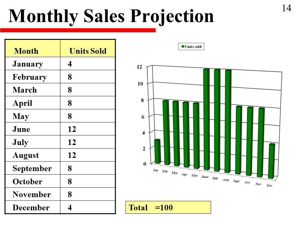 Monthly Sales Projection MonthUnits Sold January4 February8 March8 April8 May8 June12 July12 August12 September8 October8 November8 December4 Total =100 14