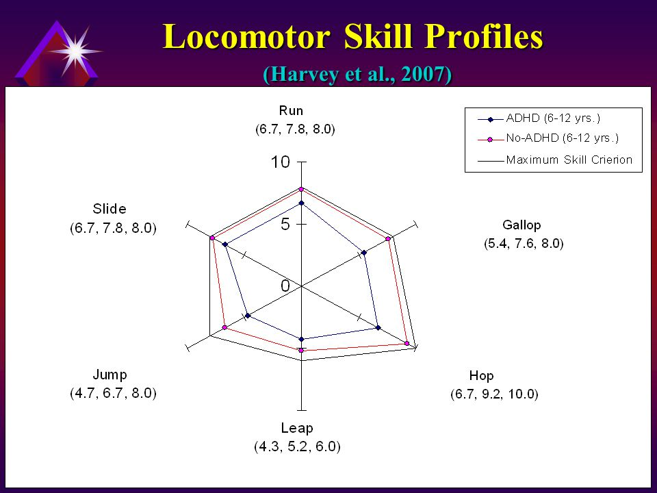 Locomotor Skill Profiles (Harvey et al., 2007)