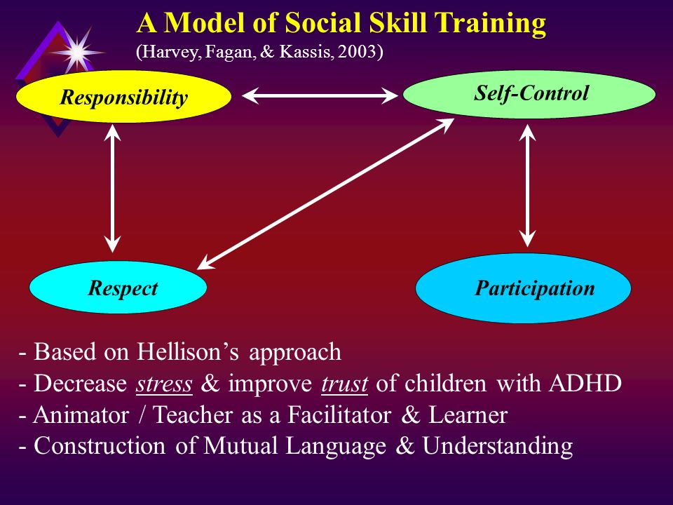 A Model of Social Skill Training (Harvey, Fagan, & Kassis, 2003) Responsibility Respect Self-Control Participation - Based on Hellison's approach - Decrease stress & improve trust of children with ADHD - Animator / Teacher as a Facilitator & Learner - Construction of Mutual Language & Understanding