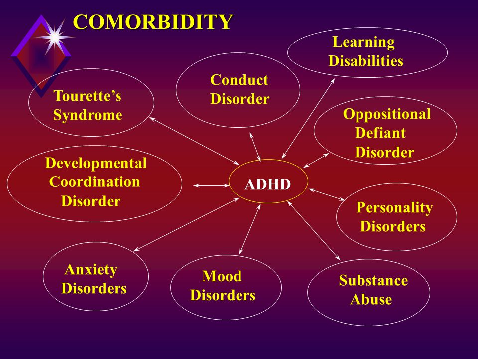 ADHD Learning Disabilities Oppositional Defiant Disorder Anxiety Disorders Mood Disorders Personality Disorders Tourette's Syndrome Conduct Disorder COMORBIDITY Substance Abuse Developmental Coordination Disorder