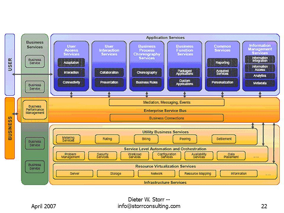 April 2007 Dieter W. Storr -- info@storrconsulting.com21