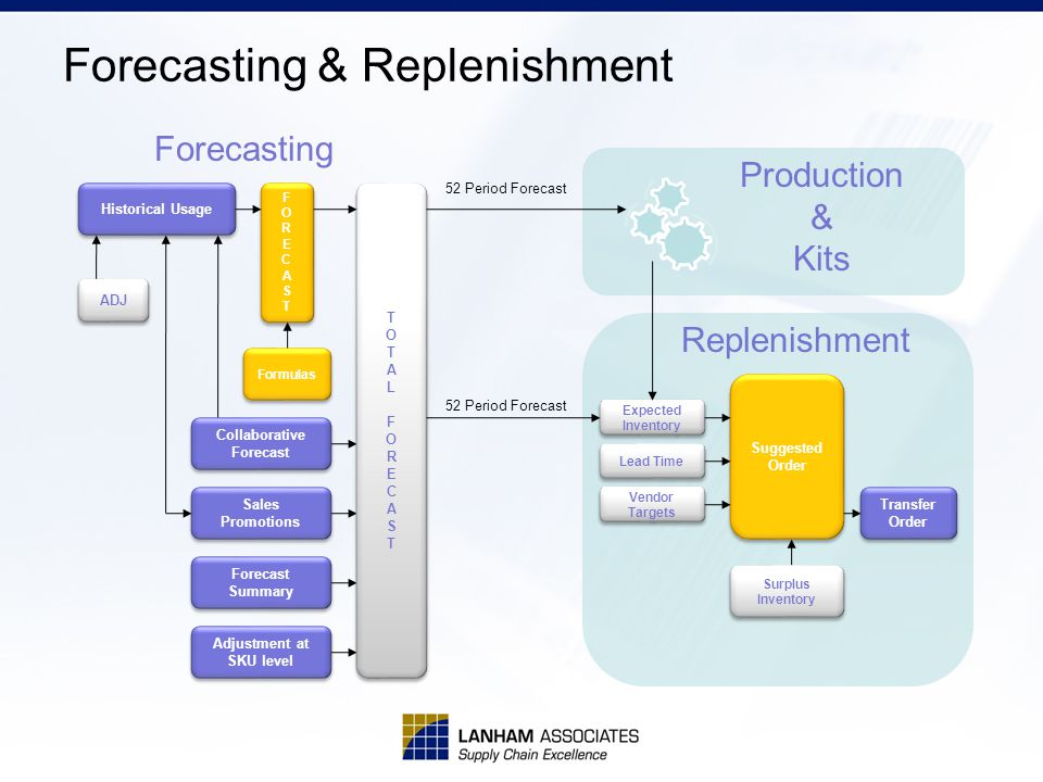 Forecasting & Replenishment Historical Usage FORECASTFORECAST FORECASTFORECAST Formulas Collaborative Forecast Collaborative Forecast ADJ Suggested Order Suggested Order Transfer Order Transfer Order Expected Inventory Lead Time Vendor Targets Vendor Targets TOTALFORECASTTOTALFORECAST TOTALFORECASTTOTALFORECAST Production & Kits Forecasting 52 Period Forecast Replenishment Sales Promotions Forecast Summary Adjustment at SKU level Adjustment at SKU level Surplus Inventory