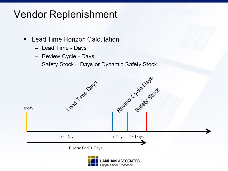 Lead Time Horizon Calculation –Lead Time - Days –Review Cycle - Days –Safety Stock – Days or Dynamic Safety Stock Vendor Replenishment Today 60 Days7 Days14 Days Buying For 81 Days