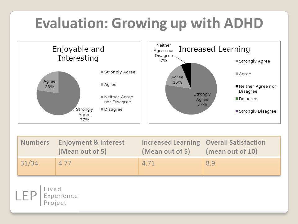 Evaluation: Growing up with ADHD