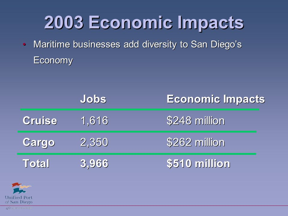 2003 Economic Impacts Maritime businesses add diversity to San Diego's Economy JobsEconomic Impacts Cruise1,616$248 million Cargo2,350$262 million Total3,966 $510 million Maritime businesses add diversity to San Diego's Economy JobsEconomic Impacts Cruise1,616$248 million Cargo2,350$262 million Total3,966 $510 million