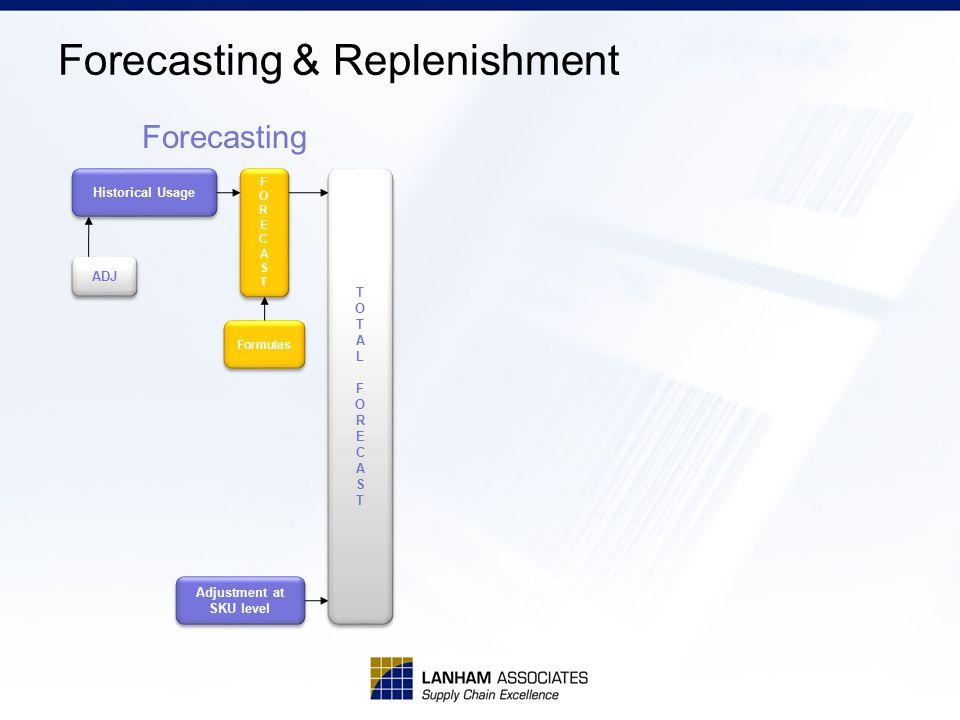 Forecasting & Replenishment Historical Usage FORECASTFORECAST FORECASTFORECAST Formulas ADJ TOTALFORECASTTOTALFORECAST TOTALFORECASTTOTALFORECAST Forecasting Adjustment at SKU level Adjustment at SKU level