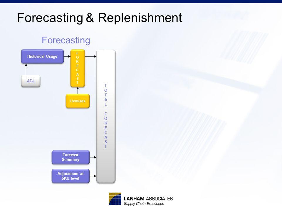 Forecasting & Replenishment Historical Usage FORECASTFORECAST FORECASTFORECAST Formulas ADJ TOTALFORECASTTOTALFORECAST TOTALFORECASTTOTALFORECAST Forecasting Forecast Summary Adjustment at SKU level Adjustment at SKU level