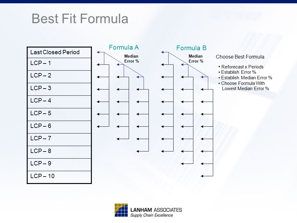 Best Fit Formula Last Closed Period LCP – 1 LCP – 2 LCP – 3 LCP – 4 LCP – 5 LCP – 6 LCP – 7 LCP – 8 LCP – 9 LCP – 10 Median Error % Median Error % Ref