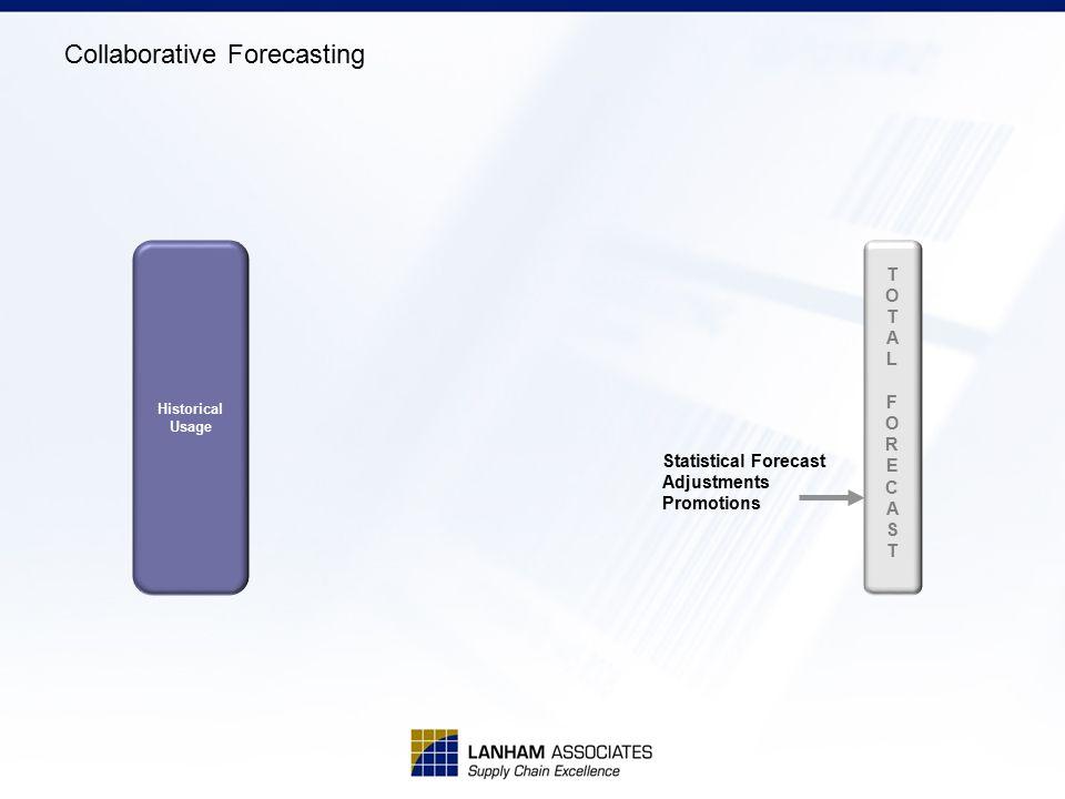 Collaborative Forecasting Historical Usage Statistical Forecast Adjustments Promotions TOTALFORECASTTOTALFORECAST