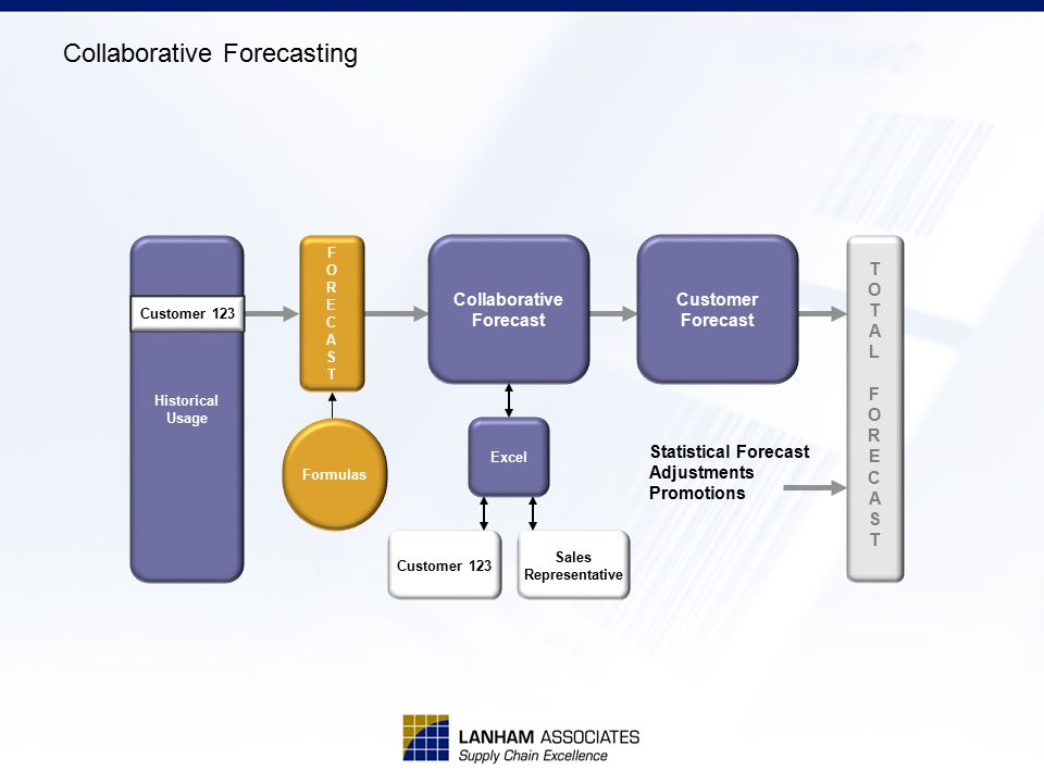 Collaborative Forecasting FORECASTFORECAST Formulas Historical Usage Customer 123 Customer Forecast Collaborative Forecast Excel Customer 123 Sales Re