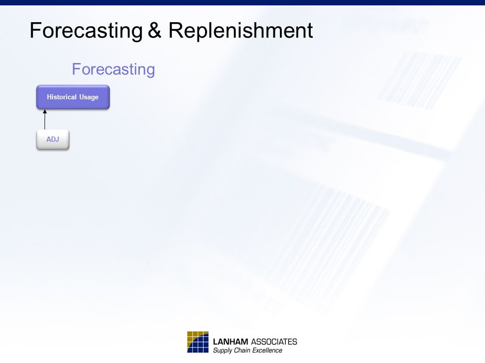 Forecasting & Replenishment Historical Usage ADJ Forecasting